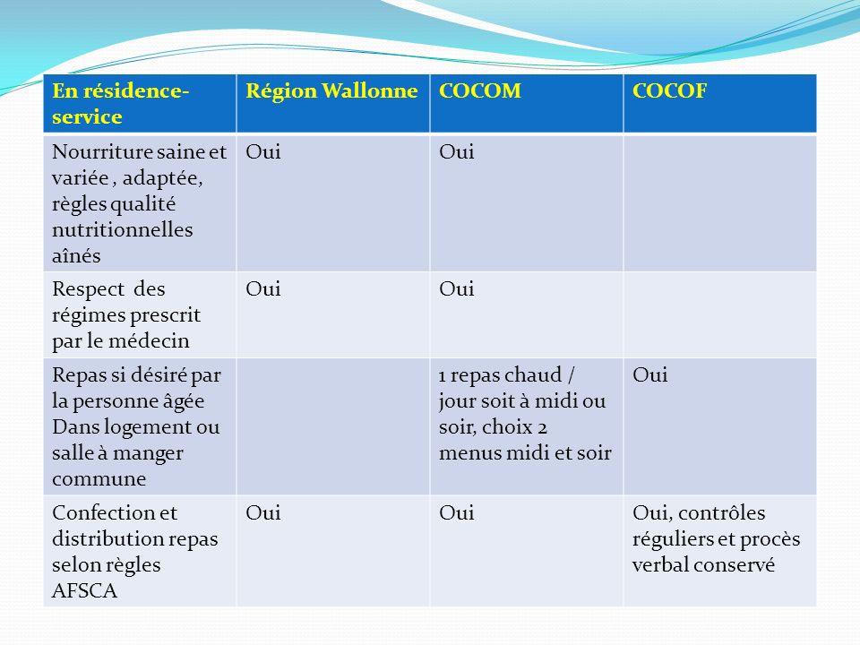 En résidence- service Région WallonneCOCOMCOCOF Nourriture saine et variée, adaptée, règles qualité nutritionnelles aînés Oui Respect des régimes pres