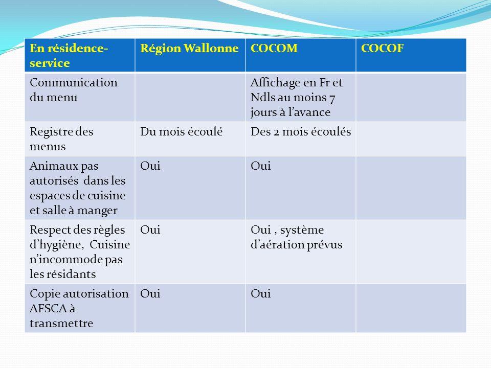 En résidence- service Région WallonneCOCOMCOCOF Communication du menu Affichage en Fr et Ndls au moins 7 jours à lavance Registre des menus Du mois éc