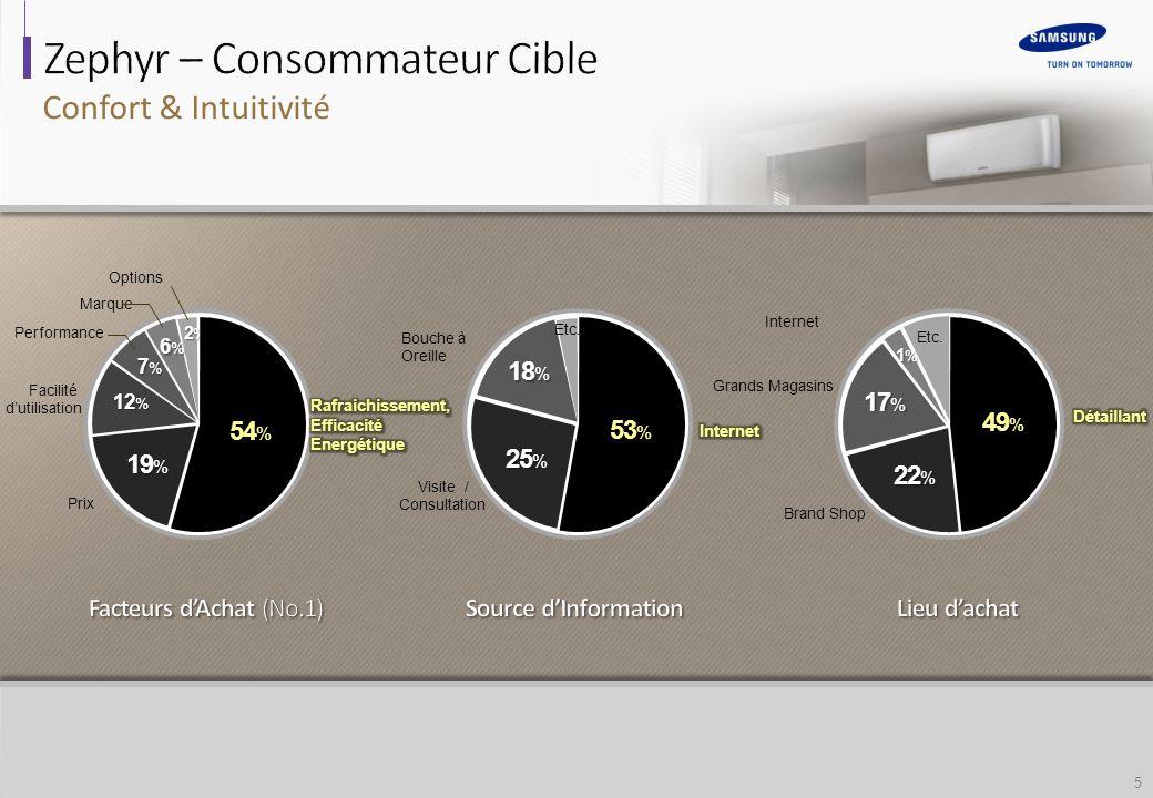 5 Visite / Consultation Bouche à Oreille 25 % Etc.