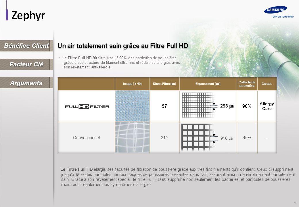 9 Le Filtre Full HD 90 filtre jusquà 90% des particules de poussières grâce à ses structure de filament ultra-fins et réduit les allergies avec son revêtement anti-allergie.