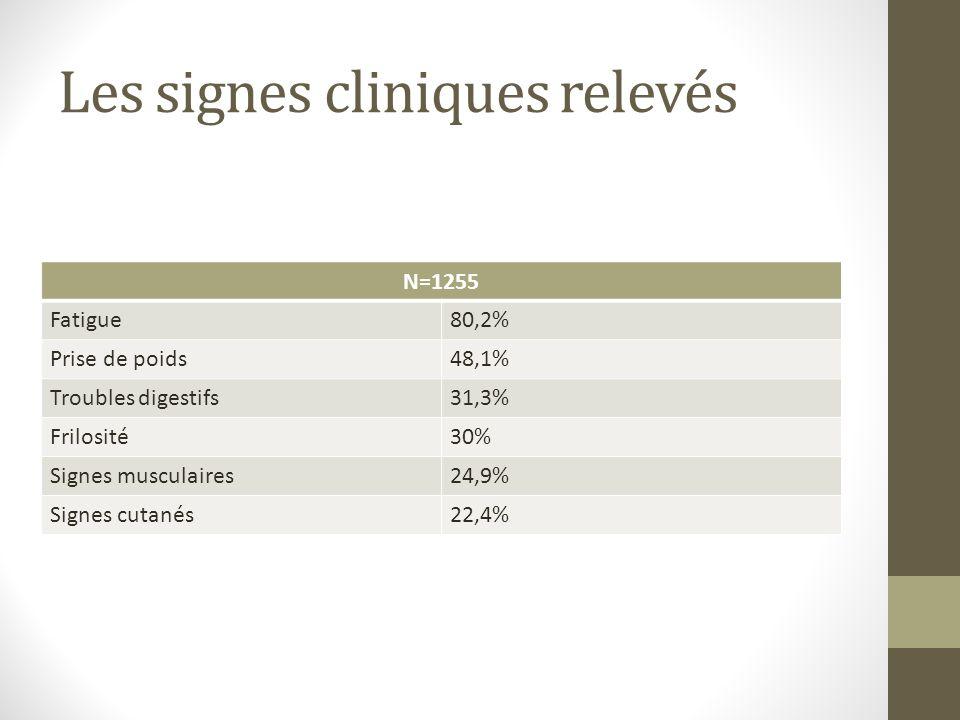 Les signes cliniques relevés N=1255 Fatigue80,2% Prise de poids48,1% Troubles digestifs31,3% Frilosité30% Signes musculaires24,9% Signes cutanés22,4%