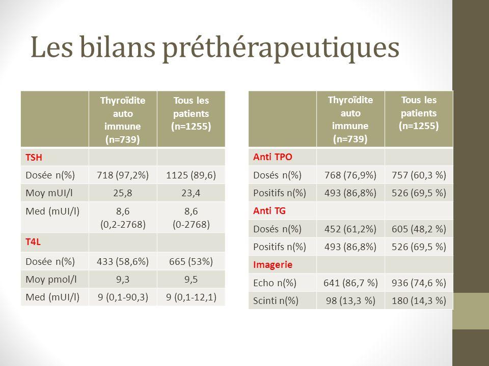 Les bilans préthérapeutiques Thyroïdite auto immune (n=739) Tous les patients (n=1255) TSH Dosée n(%)718 (97,2%)1125 (89,6) Moy mUI/l25,823,4 Med (mUI/l)8,6 (0,2-2768) 8,6 (0-2768) T4L Dosée n(%)433 (58,6%)665 (53%) Moy pmol/l9,39,5 Med (mUI/l)9 (0,1-90,3)9 (0,1-12,1) Thyroïdite auto immune (n=739) Tous les patients (n=1255) Anti TPO Dosés n(%)768 (76,9%)757 (60,3 %) Positifs n(%)493 (86,8%)526 (69,5 %) Anti TG Dosés n(%)452 (61,2%)605 (48,2 %) Positifs n(%)493 (86,8%)526 (69,5 %) Imagerie Echo n(%)641 (86,7 %)936 (74,6 %) Scinti n(%)98 (13,3 %)180 (14,3 %)
