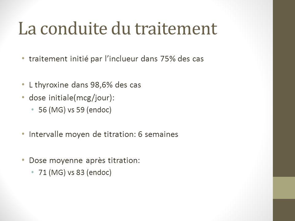 La conduite du traitement traitement initié par linclueur dans 75% des cas L thyroxine dans 98,6% des cas dose initiale(mcg/jour): 56 (MG) vs 59 (endoc) Intervalle moyen de titration: 6 semaines Dose moyenne après titration: 71 (MG) vs 83 (endoc)