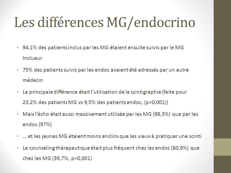 Les différences MG/endocrino 94,1% des patients inclus par les MG étaient ensuite suivis par le MG Inclueur 75% des patients suivis par les endoc avaient été adressés par un autre médecin La principale différence était lutilisation de la scintigraphie (faite pour 23,2% des patients MG vs 9,5% des patients endoc, (p<0,001)) Mais lécho était aussi massivement utilisée par les MG (98,3%) que par les endoc (97%) … et les jeunes MG étaient moins enclins que les vieux à pratiquer une scinti Le counseling thérapeutique était plus fréquent chez les endoc (60,9%) que chez les MG (39,7%, p<0,001)