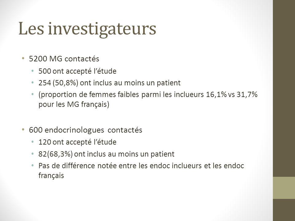 Les investigateurs 5200 MG contactés 500 ont accepté létude 254 (50,8%) ont inclus au moins un patient (proportion de femmes faibles parmi les inclueurs 16,1% vs 31,7% pour les MG français) 600 endocrinologues contactés 120 ont accepté létude 82(68,3%) ont inclus au moins un patient Pas de différence notée entre les endoc inclueurs et les endoc français