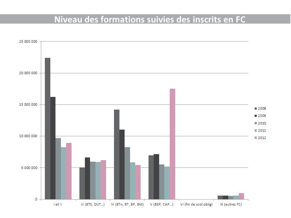 Niveau des formations suivies des inscrits en FC
