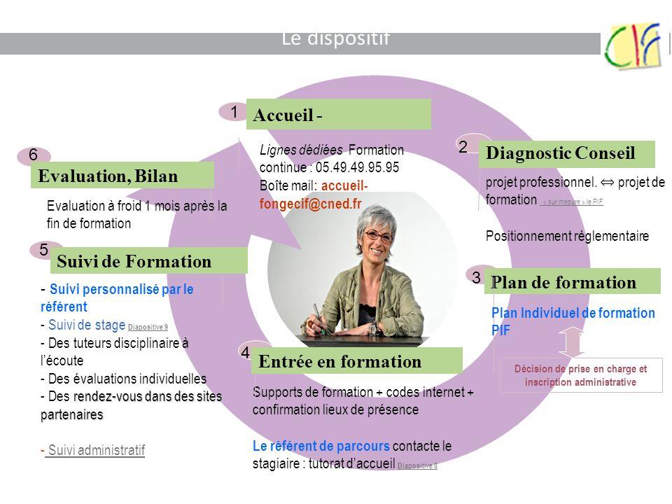 Le dispositif Accueil - Lignes dédiées Formation continue : 05.49.49.95.95 Boîte mail : accueil- fongecif@cned.fr Plan de formation Décision de prise
