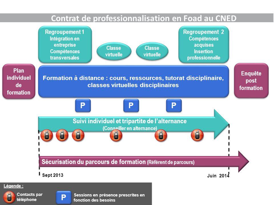 Contrat de professionnalisation en Foad au CNED Regroupement 1 Intégration en entreprise Compétences transversales Regroupement 1 Intégration en entre