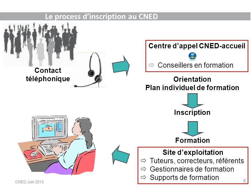 Orientation Plan individuel de formation Inscription Contact téléphonique Site dexploitation Tuteurs, correcteurs, référents Gestionnaires de formatio