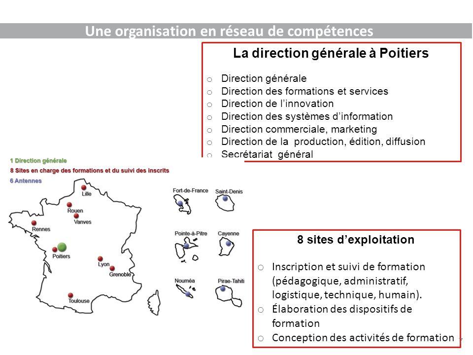 La direction générale à Poitiers o Direction générale o Direction des formations et services o Direction de linnovation o Direction des systèmes dinfo