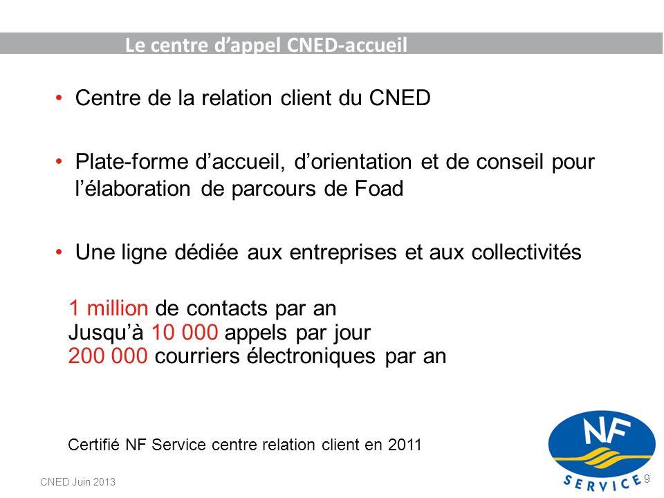 Le centre dappel CNED-accueil Centre de la relation client du CNED Plate-forme daccueil, dorientation et de conseil pour lélaboration de parcours de F