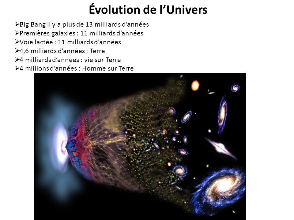 Évolution de lUnivers Big Bang il y a plus de 13 milliards dannées Premières galaxies : 11 milliards dannées Voie lactée : 11 milliards dannées 4,6 mi