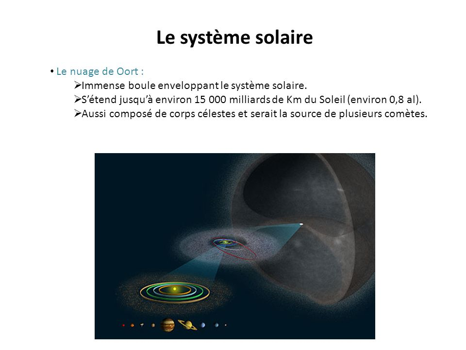 Le système solaire Le nuage de Oort : Immense boule enveloppant le système solaire. Sétend jusquà environ 15 000 milliards de Km du Soleil (environ 0,