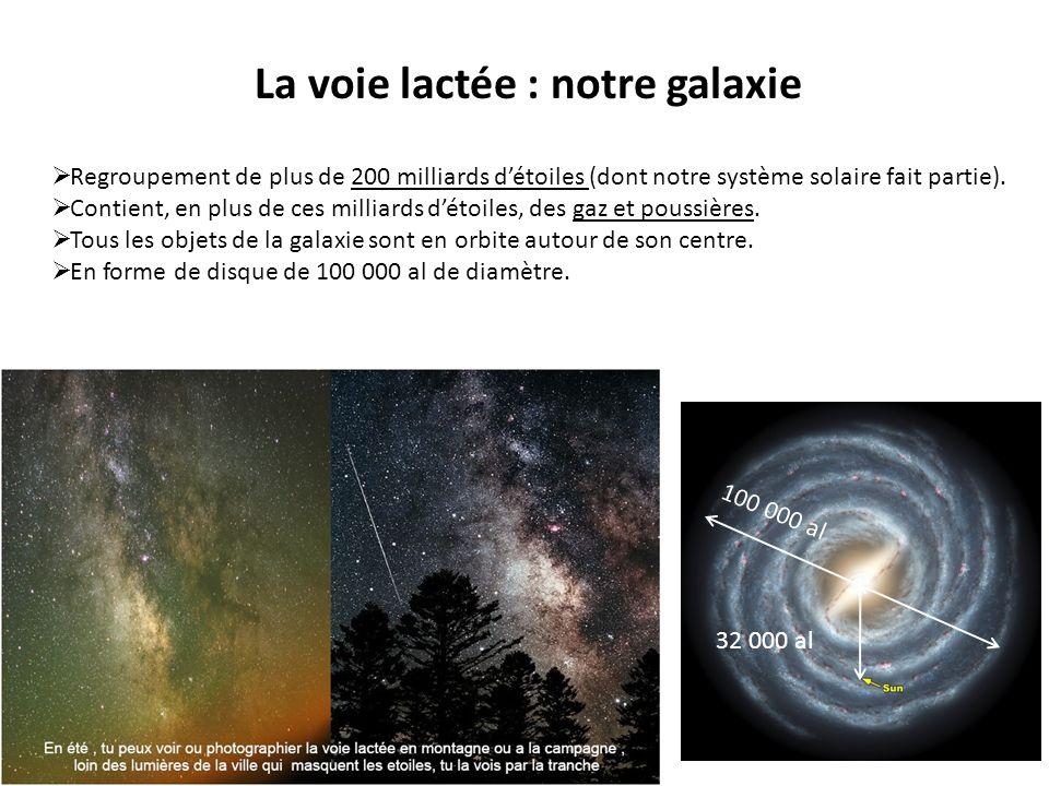 La voie lactée : notre galaxie Regroupement de plus de 200 milliards détoiles (dont notre système solaire fait partie). Contient, en plus de ces milli