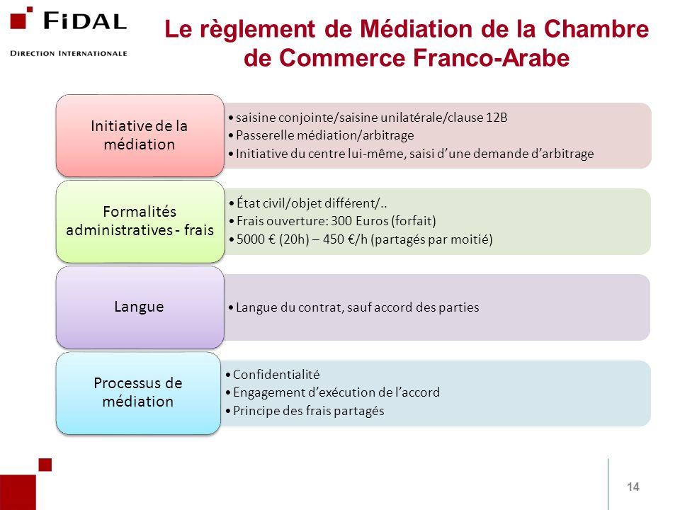 saisine conjointe/saisine unilatérale/clause 12B Passerelle médiation/arbitrage Initiative du centre lui-même, saisi dune demande darbitrage Initiativ