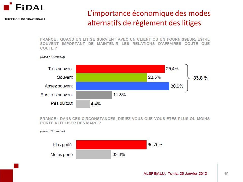 Limportance économique des modes alternatifs de règlement des litiges 19 ALSF BALU, Tunis, 25 Janvier 2012