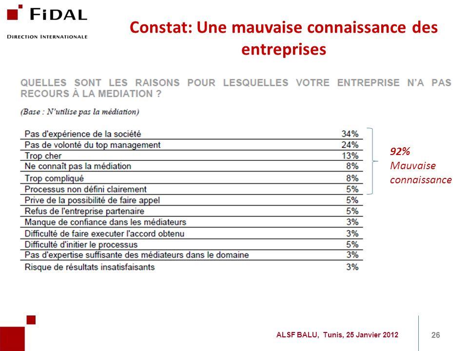 26 92% Mauvaise connaissance Constat: Une mauvaise connaissance des entreprises ALSF BALU, Tunis, 25 Janvier 2012