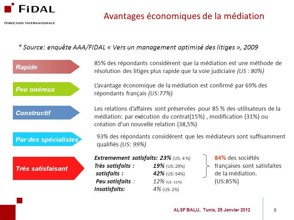 Avantages économiques de la médiation * Source: enquête AAA/FIDAL « Vers un management optimisé des litiges », 2009 85% des répondants considèrent que