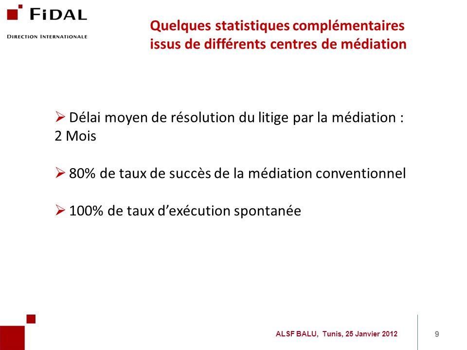 9 9 Quelques statistiques complémentaires issus de différents centres de médiation Délai moyen de résolution du litige par la médiation : 2 Mois 80% d