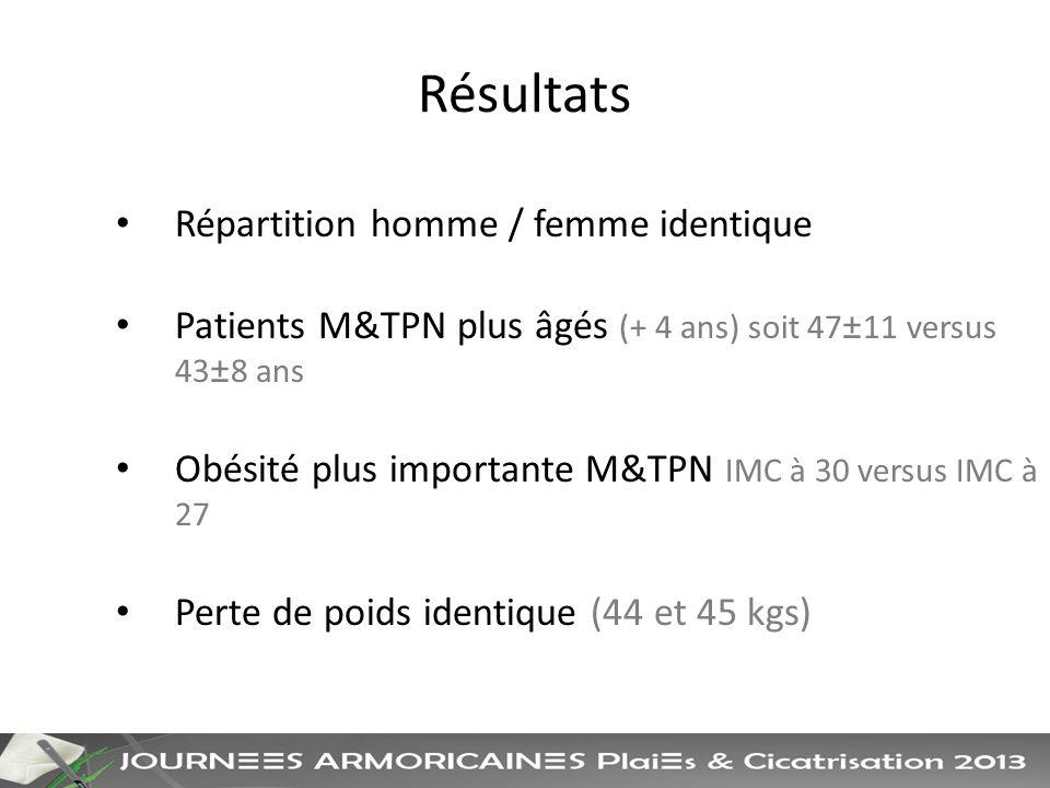 Résultats Répartition homme / femme identique Patients M&TPN plus âgés (+ 4 ans) soit 47±11 versus 43±8 ans Obésité plus importante M&TPN IMC à 30 versus IMC à 27 Perte de poids identique (44 et 45 kgs)