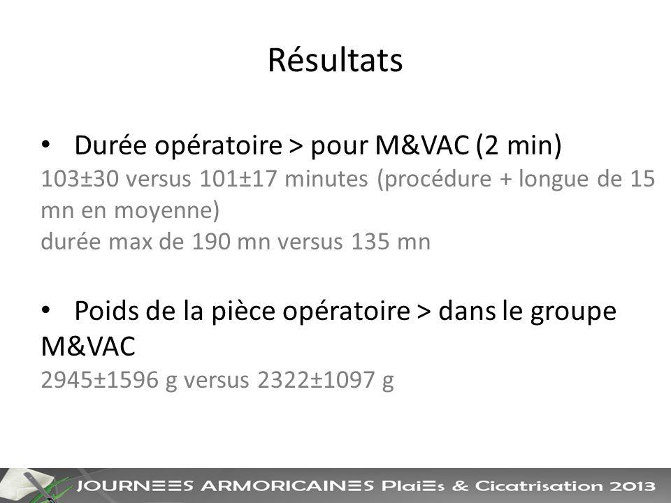Résultats Durée opératoire > pour M&VAC (2 min) 103±30 versus 101±17 minutes (procédure + longue de 15 mn en moyenne) durée max de 190 mn versus 135 mn Poids de la pièce opératoire > dans le groupe M&VAC 2945±1596 g versus 2322±1097 g