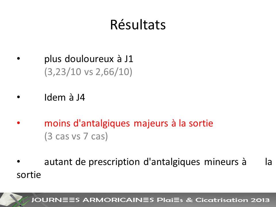Résultats plus douloureux à J1 (3,23/10 vs 2,66/10) Idem à J4 moins d antalgiques majeurs à la sortie (3 cas vs 7 cas) autant de prescription d antalgiques mineurs à la sortie