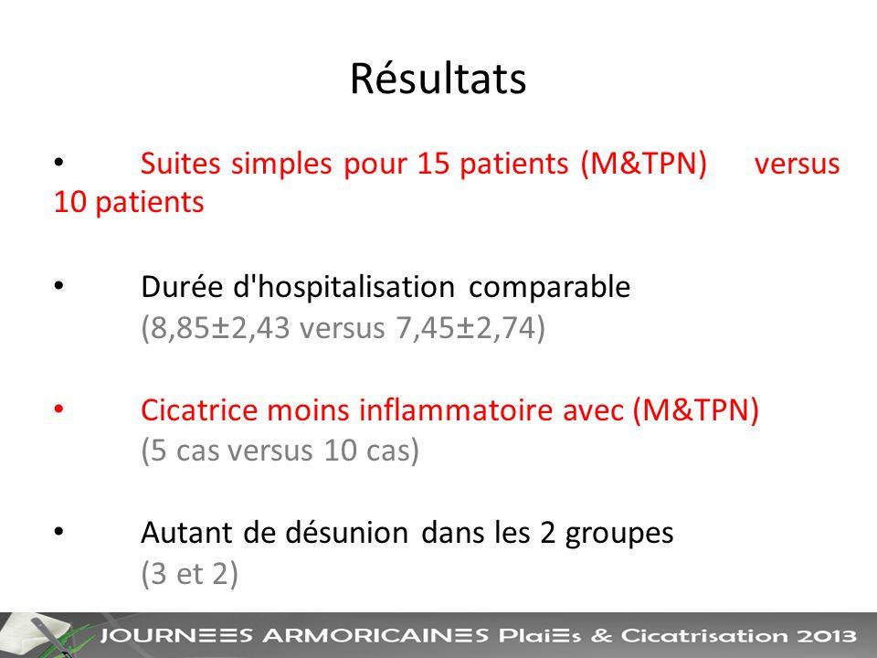 Résultats Suites simples pour 15 patients (M&TPN) versus 10 patients Durée d hospitalisation comparable (8,85±2,43 versus 7,45±2,74) Cicatrice moins inflammatoire avec (M&TPN) (5 cas versus 10 cas) Autant de désunion dans les 2 groupes (3 et 2)