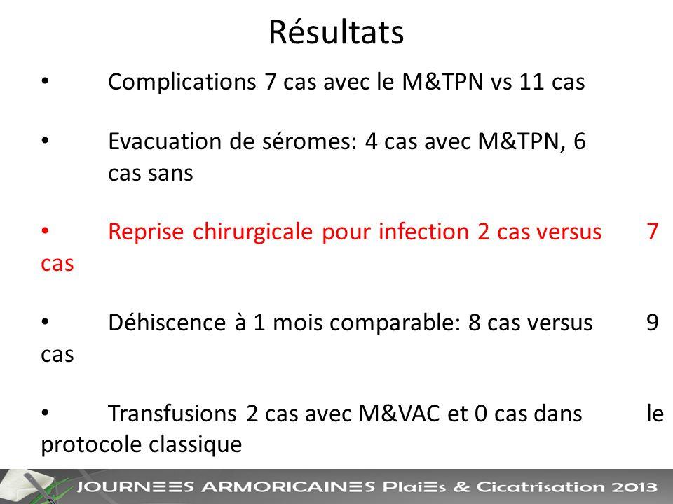 Résultats Complications 7 cas avec le M&TPN vs 11 cas Evacuation de séromes: 4 cas avec M&TPN, 6 cas sans Reprise chirurgicale pour infection 2 cas versus 7 cas Déhiscence à 1 mois comparable: 8 cas versus 9 cas Transfusions 2 cas avec M&VAC et 0 cas dans le protocole classique