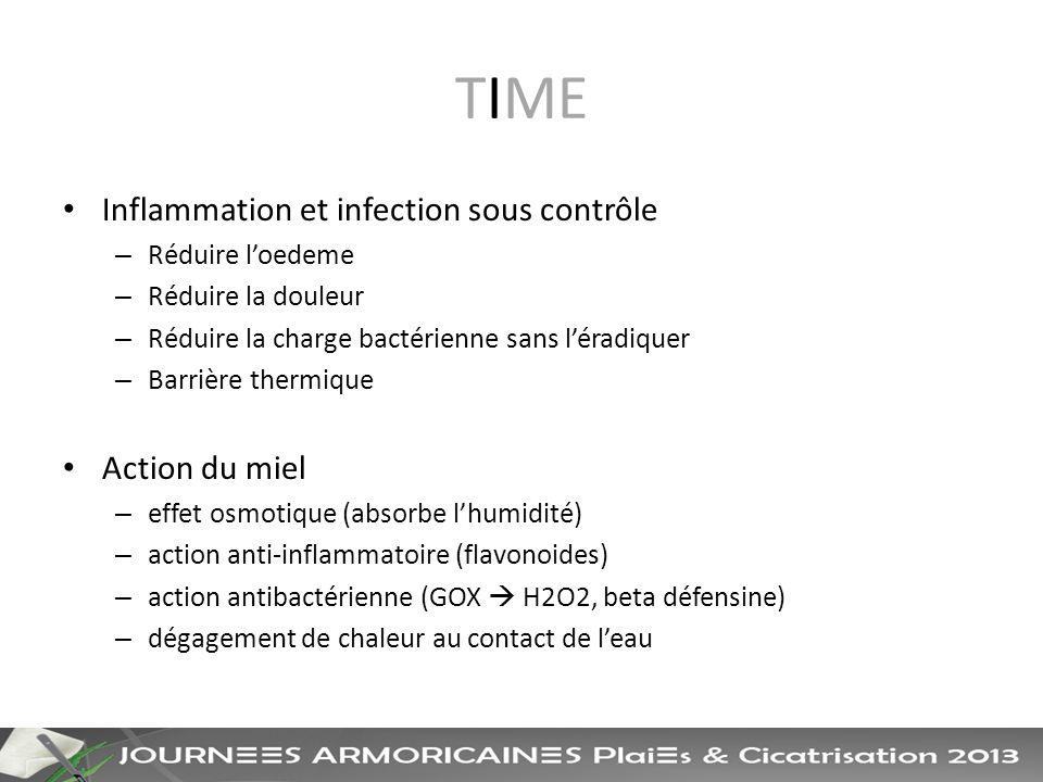 TIME Inflammation et infection sous contrôle – Réduire loedeme – Réduire la douleur – Réduire la charge bactérienne sans léradiquer – Barrière thermique Action du miel – effet osmotique (absorbe lhumidité) – action anti-inflammatoire (flavonoides) – action antibactérienne (GOX H2O2, beta défensine) – dégagement de chaleur au contact de leau