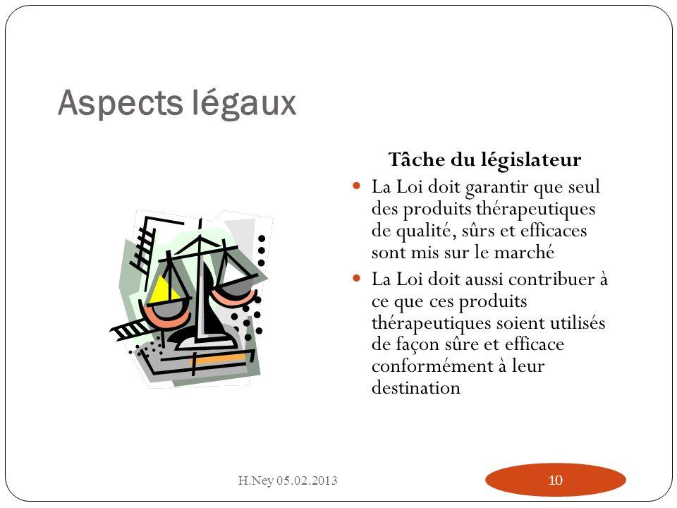Aspects légaux Tâche du législateur La Loi doit garantir que seul des produits thérapeutiques de qualité, sûrs et efficaces sont mis sur le marché La