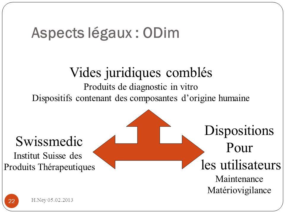 Aspects légaux : ODim H.Ney 05.02.2013 22 Swissmedic Institut Suisse des Produits Thérapeutiques Vides juridiques comblés Produits de diagnostic in vi