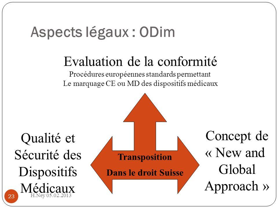 Aspects légaux : ODim H.Ney 05.02.2013 23 Transposition Dans le droit Suisse Qualité et Sécurité des Dispositifs Médicaux Evaluation de la conformité