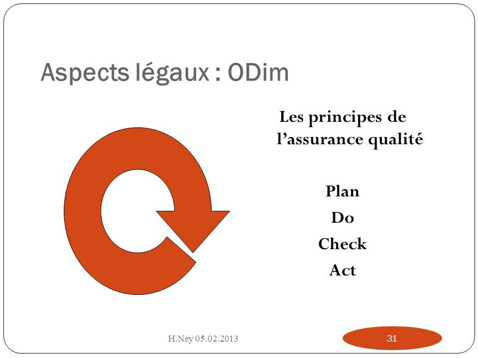 Aspects légaux : ODim Les principes de lassurance qualité Plan Do Check Act H.Ney 05.02.201331