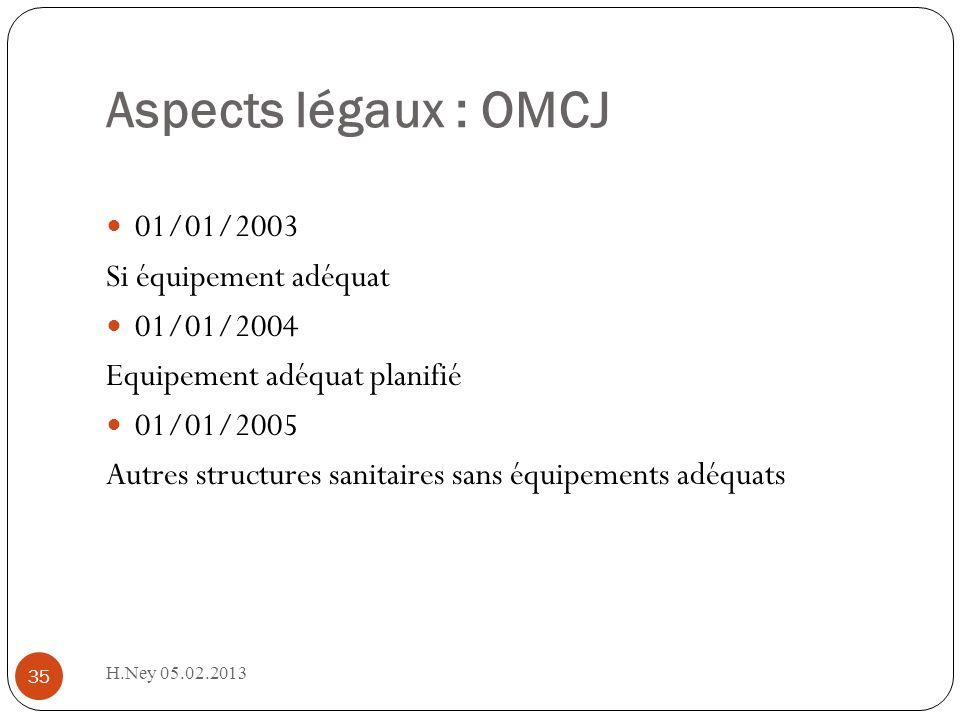 Aspects légaux : OMCJ H.Ney 05.02.2013 35 01/01/2003 Si équipement adéquat 01/01/2004 Equipement adéquat planifié 01/01/2005 Autres structures sanitaires sans équipements adéquats