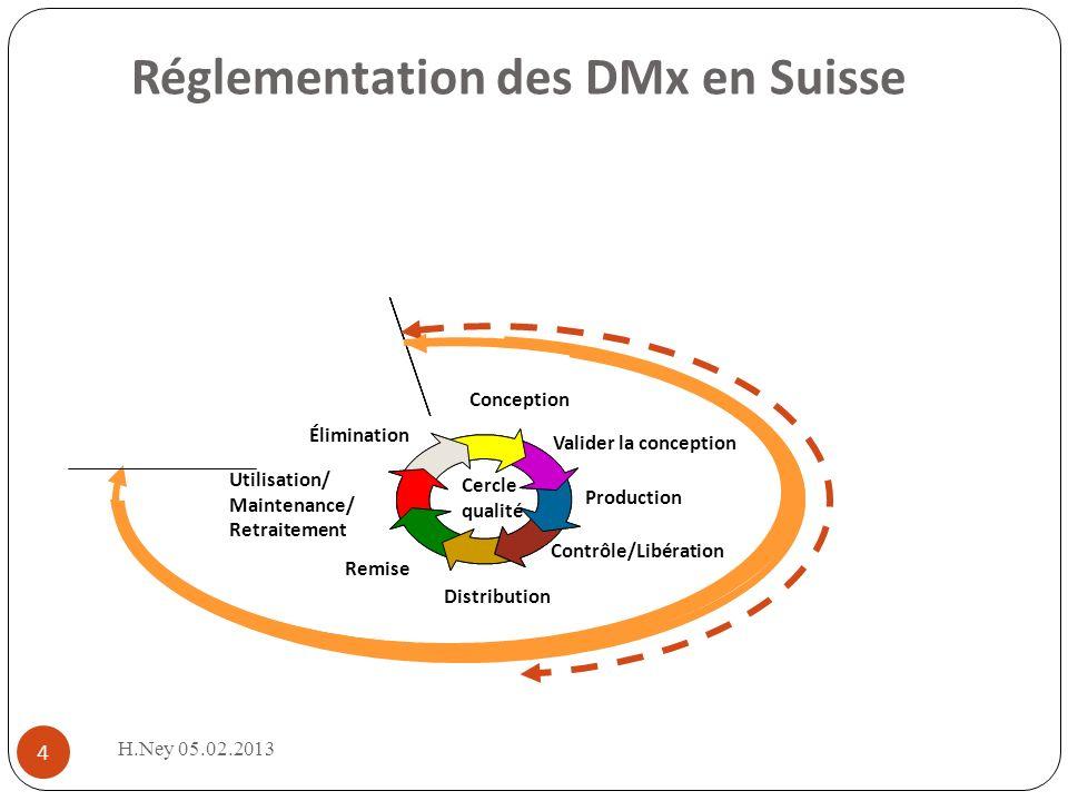 H.Ney 05.02.2013 4 Réglementation des DMx en Suisse Valider la conception Production Contrôle/Libération Distribution Élimination Conception Remise Utilisation/ Maintenance/ Retraitement Cercle qualité