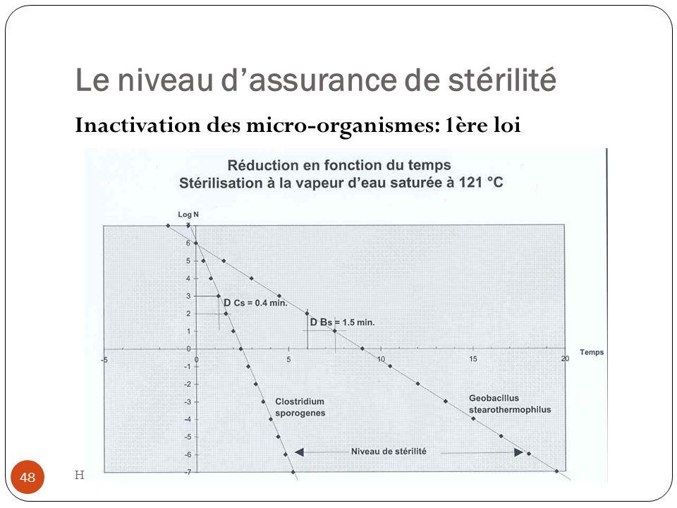 Le niveau dassurance de stérilité H.Ney 05.02.2013 48 Inactivation des micro-organismes: 1ère loi