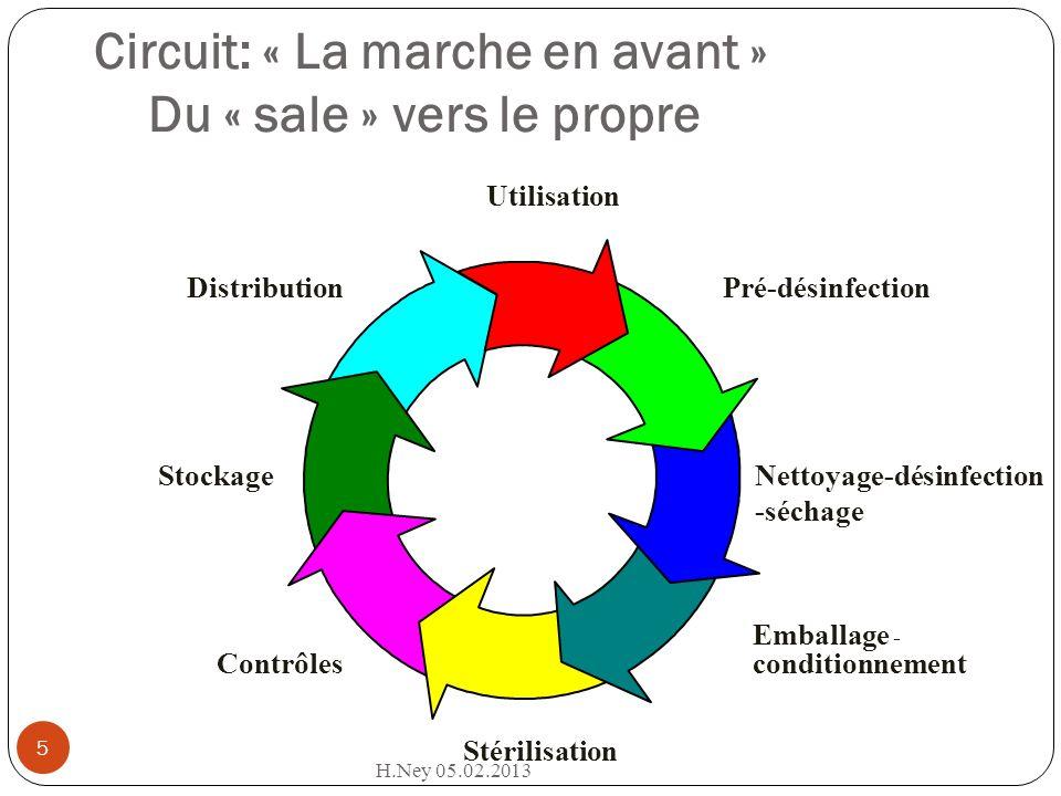 Circuit: « La marche en avant » Du « sale » vers le propre Pré-désinfection Utilisation Nettoyage-désinfection -séchage Emballage - conditionnement St