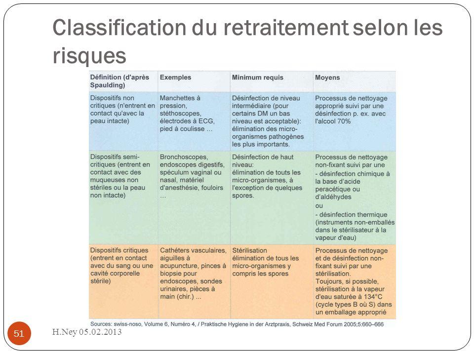 H.Ney 05.02.2013 51 Classification du retraitement selon les risques