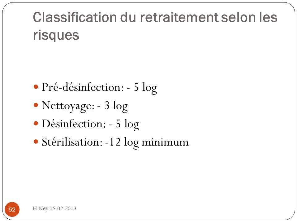 H.Ney 05.02.2013 52 Classification du retraitement selon les risques Pré-désinfection: - 5 log Nettoyage: - 3 log Désinfection: - 5 log Stérilisation: -12 log minimum