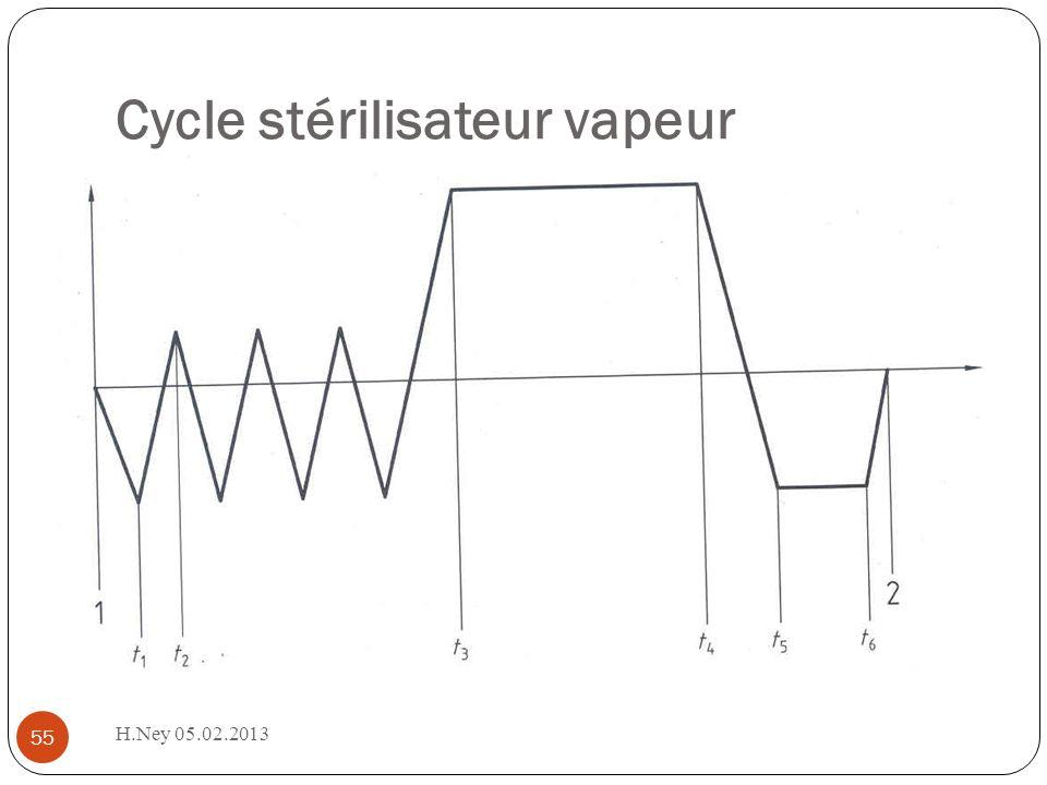 Cycle stérilisateur vapeur H.Ney 05.02.2013 55