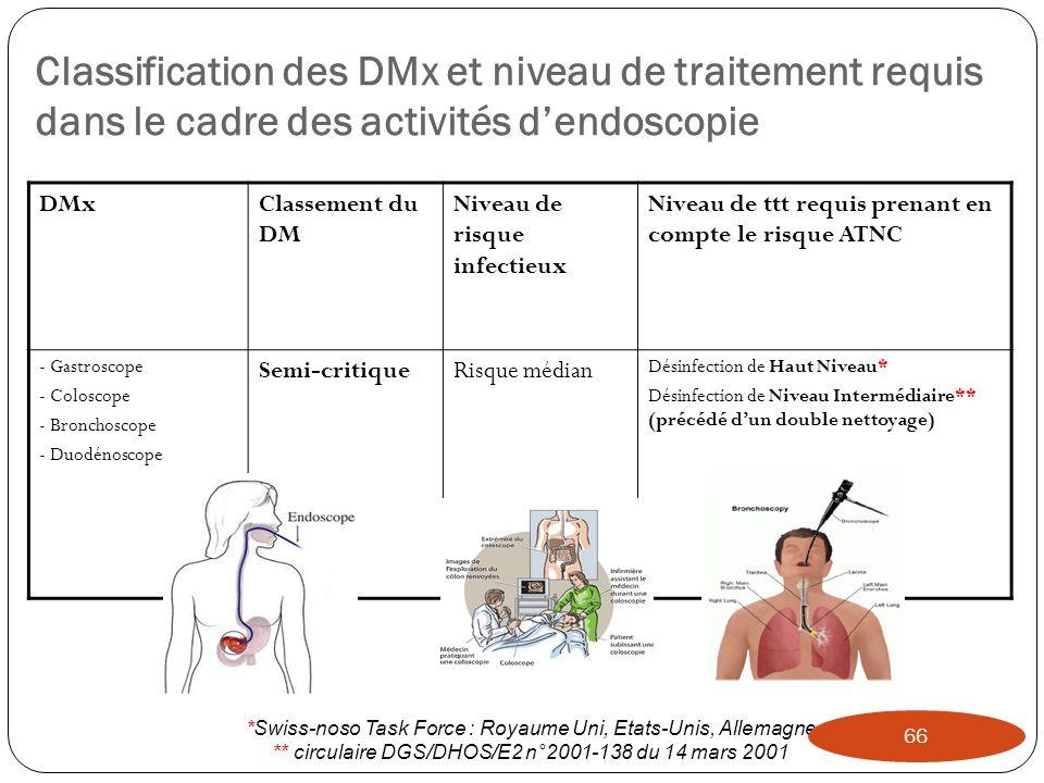 Classification des DMx et niveau de traitement requis dans le cadre des activités dendoscopie DMxClassement du DM Niveau de risque infectieux Niveau d