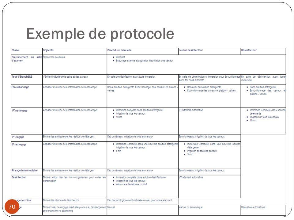 Exemple de protocole 70