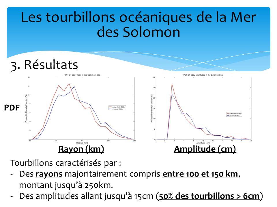 Les tourbillons océaniques de la Mer des Solomon 3. Résultats PDF Rayon (km)Amplitude (cm) Tourbillons caractérisés par : -Des rayons majoritairement