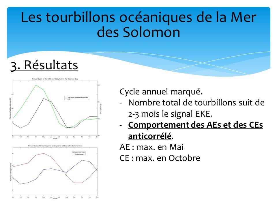 Les tourbillons océaniques de la Mer des Solomon 3. Résultats Cycle annuel marqué. -Nombre total de tourbillons suit de 2-3 mois le signal EKE. -Compo