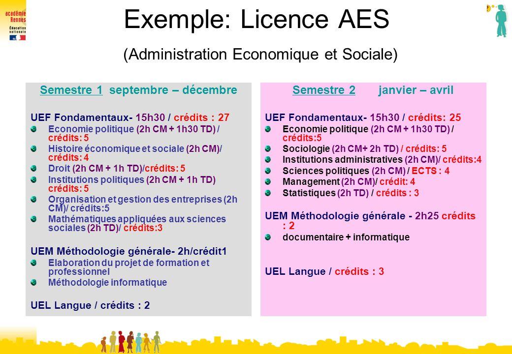 Exemple: Licence AES (Administration Economique et Sociale) Semestre 1 septembre – décembre UEF Fondamentaux- 15h30 / crédits : 27 Economie politique