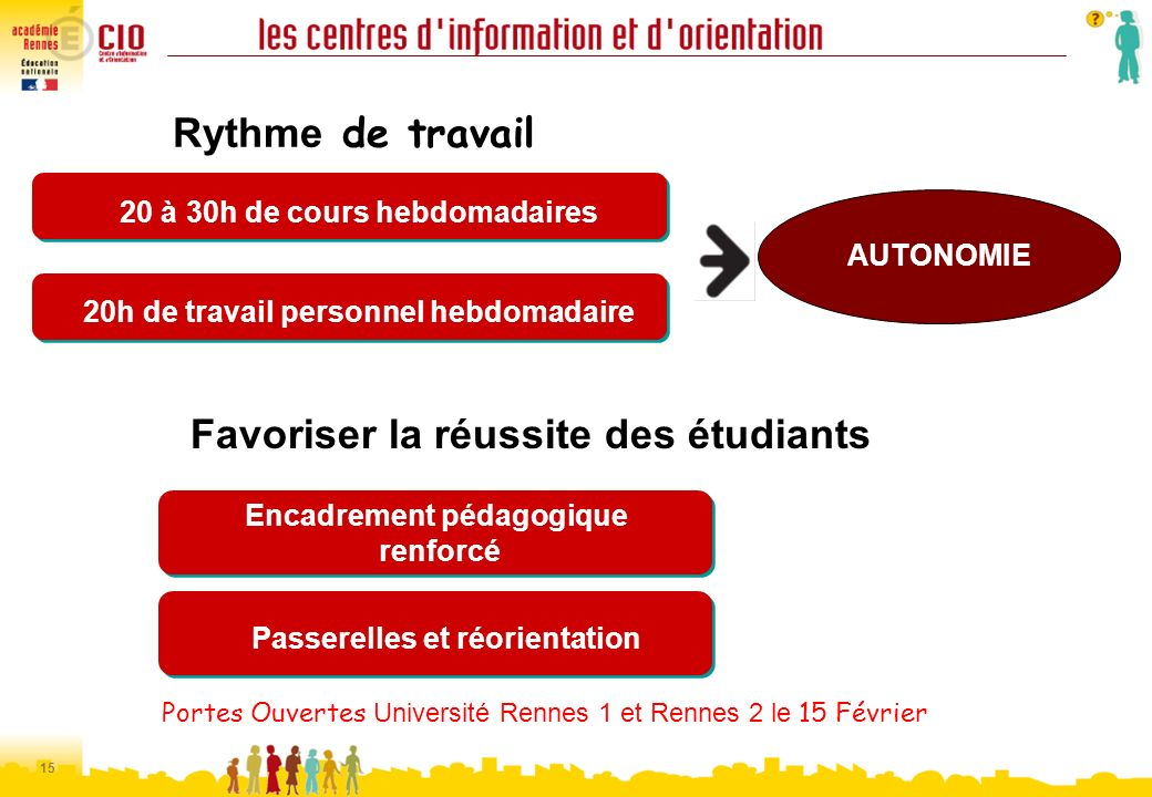 15 Rythme de travail 20 à 30h de cours hebdomadaires Portes Ouvertes Université Rennes 1 et Rennes 2 le 15 Février Encadrement pédagogique renforcé En