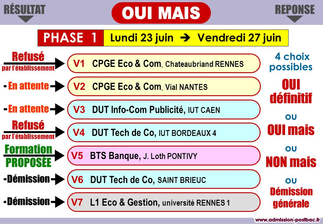 REPONSERÉSULTAT Formation PROPOSÉE V3 DUT Info-Com Publicité, IUT CAEN V2 CPGE Eco & Com, Vial NANTES V1 CPGE Eco & Com, Chateaubriand RENNES V4 DUT T