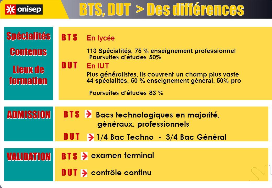 Lieux de formation B T S En lycée 113 Spécialités, 75 % enseignement professionnel D U T En IUT Plus généralistes, ils couvrent un champ plus vaste 44