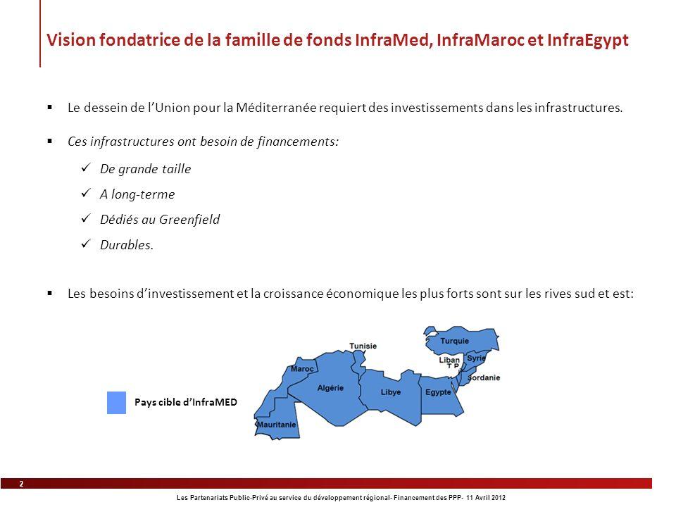 2 Les Partenariats Public-Privé au service du développement régional- Financement des PPP- 11 Avril 2012 Vision fondatrice de la famille de fonds Infr