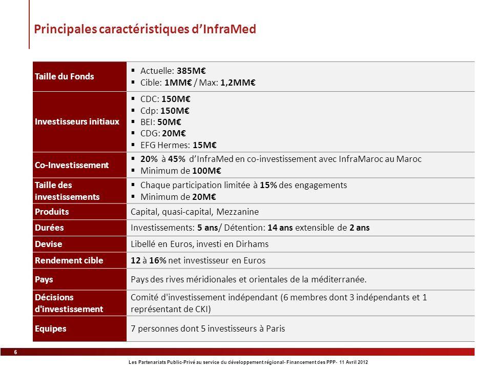 6 Les Partenariats Public-Privé au service du développement régional- Financement des PPP- 11 Avril 2012 Principales caractéristiques dInfraMed Taille